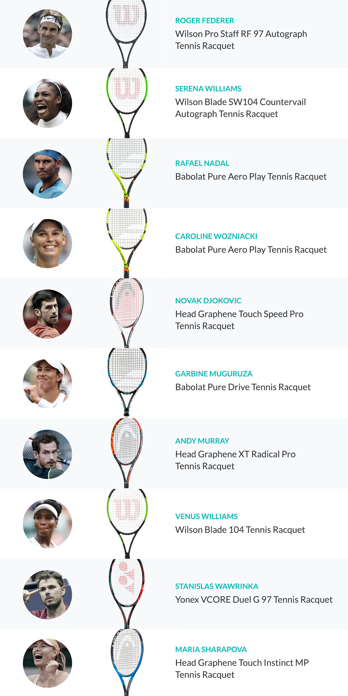 Racquets used by top men & women's players